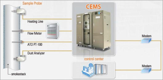 Overview of Continuous Emissions Monitoring Systems (CEMS)